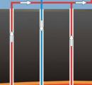 geothermal wells