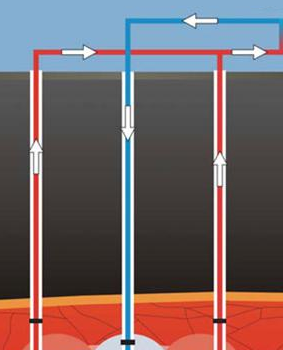 geothermal wells